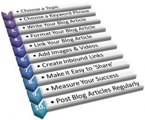 Optimise a Blog